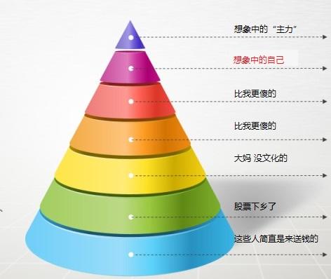 傻逼的金字塔